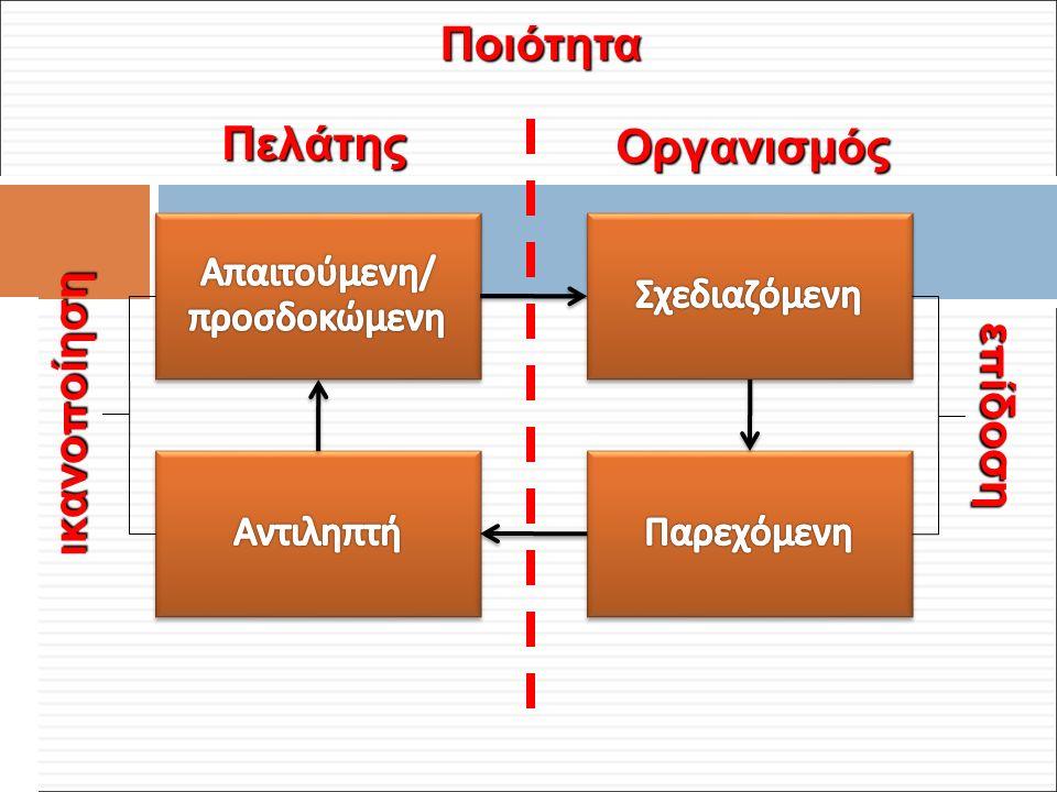 Φ. Κρόκος - ΔΙΠ 51 / ΑΘΗ-2, 3η ΟΣΣ / 2013-01-19 Ποιότητα Πελάτης Οργανισμός ε π ίδοση ικανο π οίηση NNNNNNNnNNNNNNNn