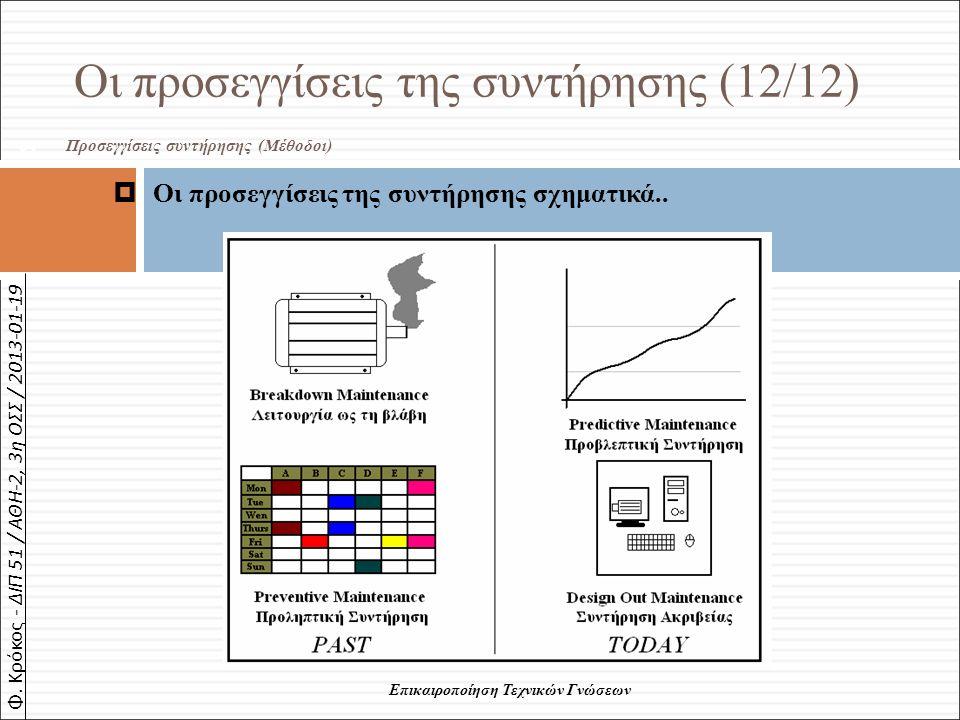 Φ. Κρόκος - ΔΙΠ 51 / ΑΘΗ-2, 3η ΟΣΣ / 2013-01-19 64 Επικαιροποίηση Τεχνικών Γνώσεων Οι προσεγγίσεις της συντήρησης (12/12)  Οι προσεγγίσεις της συντήρ