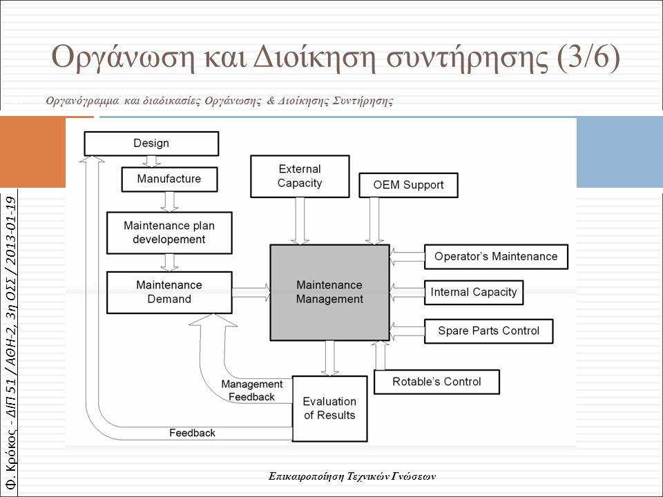 Φ. Κρόκος - ΔΙΠ 51 / ΑΘΗ-2, 3η ΟΣΣ / 2013-01-19 Οργανόγραμμα και διαδικασίες Οργάνωσης & Διοίκησης Συντήρησης Οργάνωση και Διοίκηση συντήρησης (3/6) 6