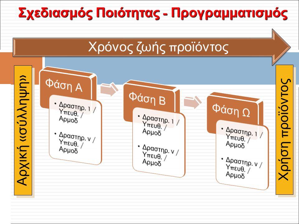Φ. Κρόκος - ΔΙΠ 51 / ΑΘΗ-2, 3η ΟΣΣ / 2013-01-19 Σχεδιασμός Ποιότητας - Προγραμματισμός Χρόνος ζωής π ροϊόντος Αρχική « σύλληψη » Χρήση π ροϊόντος NNNN
