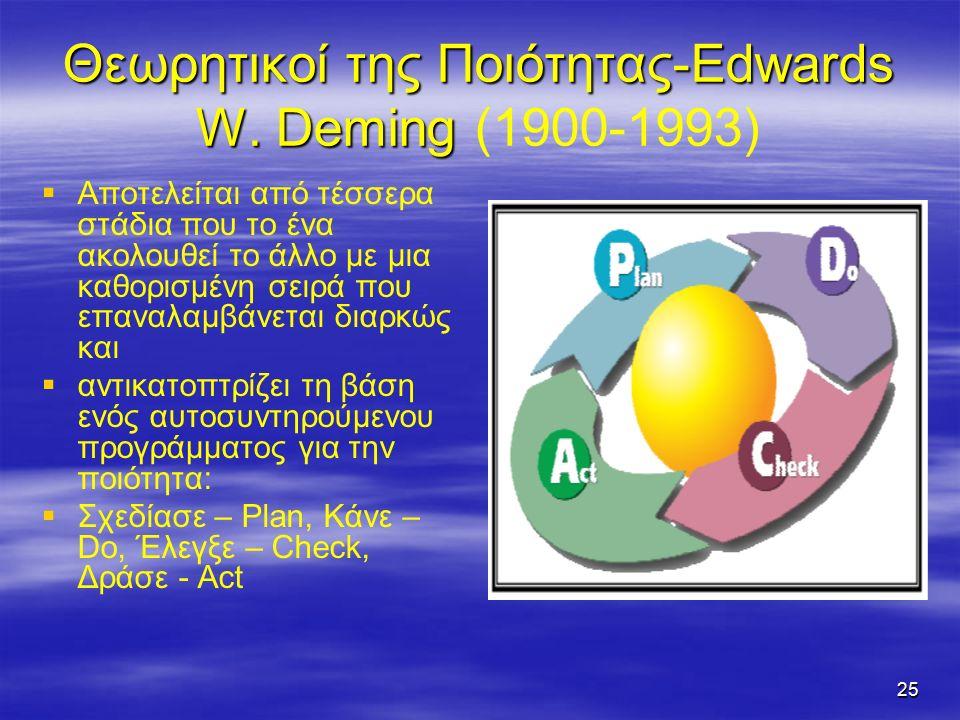 25 Θεωρητικοί της Ποιότητας-Edwards W. Deming Θεωρητικοί της Ποιότητας-Edwards W.