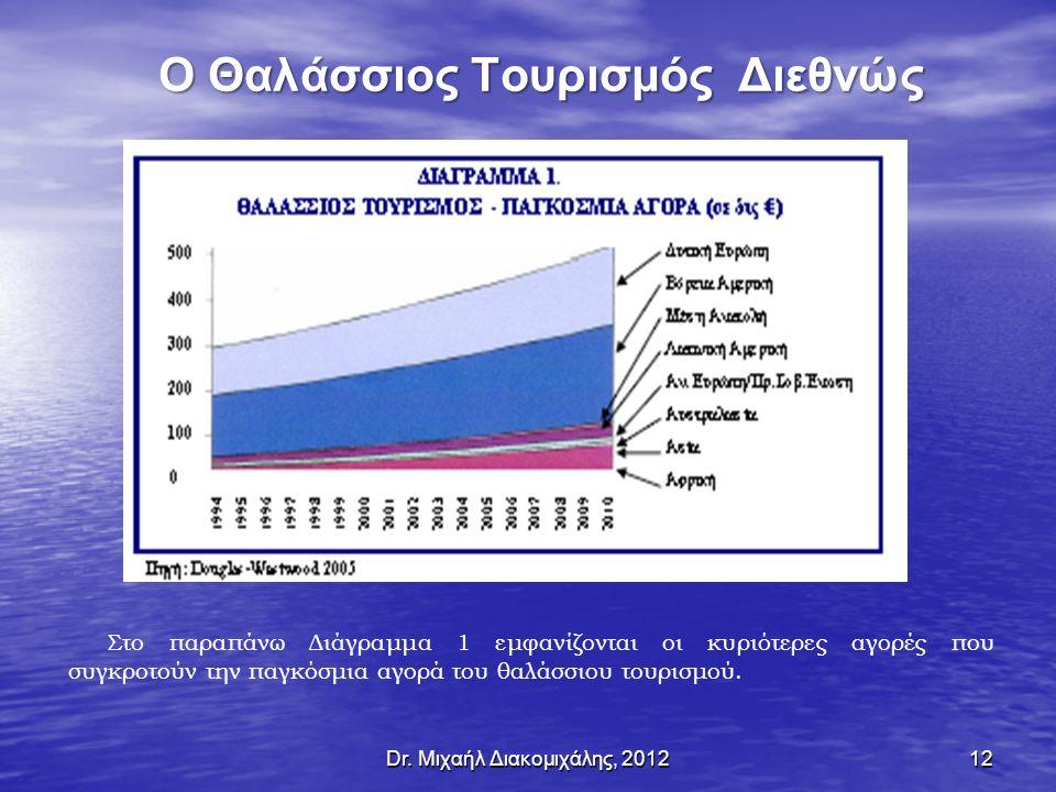Dr. Μιχαήλ Διακομιχάλης, 201212 Ο Θαλάσσιος Τουρισμός Διεθνώς Στο παραπάνω Διάγραμμα 1 εμφανίζονται οι κυριότερες αγορές που συγκροτούν την παγκόσμια