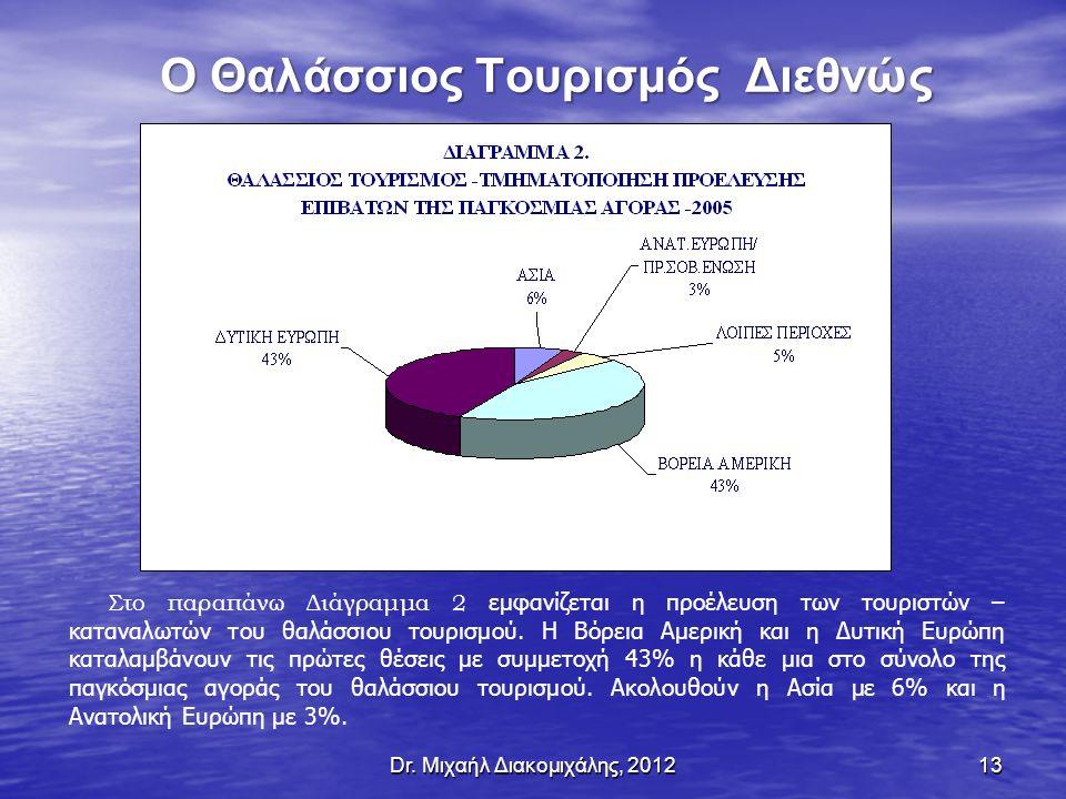 Dr. Μιχαήλ Διακομιχάλης, 201213 Ο Θαλάσσιος Τουρισμός Διεθνώς Στο παραπάνω Διάγραμμα 2 εμφανίζεται η προέλευση των τουριστών – καταναλωτών του θαλάσσι