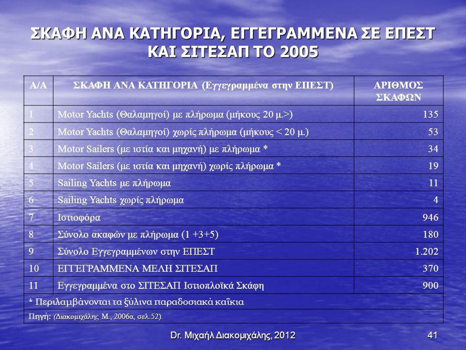 Dr. Μιχαήλ Διακομιχάλης, 201241 ΣΚΑΦΗ ΑΝΑ ΚΑΤΗΓΟΡΙΑ, ΕΓΓΕΓΡΑΜΜΕΝΑ ΣΕ ΕΠΕΣΤ ΚΑΙ ΣΙΤΕΣΑΠ ΤΟ 2005 Α/ΑΣΚΑΦΗ ΑΝΑ ΚΑΤΗΓΟΡΙΑ (Εγγεγραμμένα στην ΕΠΕΣΤ)ΑΡΙΘΜΟΣ