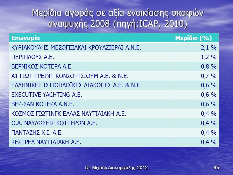 Μερίδια αγοράς σε αξία ενοικίασης σκαφών αναψυχής 2008 (πηγή:ICAP, 2010) ΕπωνυμίαΜερίδιο (%) ΚΥΡΙΑΚΟΥΛΗΣ ΜΕΣΟΓΕΙΑΚΑΙ ΚΡΟΥΑΖΙΕΡΑΙ Α.Ν.Ε.2,1 % ΠΕΡΙΠΛΟΥΣ Α.Ε.1,2 % ΒΕΡΝΙΚΟΣ ΚΟΤΕΡΑ Α.Ε.0,8 % Α1 ΓΙΩΤ ΤΡΕΙΝΤ ΚΟΝΣΟΡΤΣΙΟΥΜ Α.Ε.