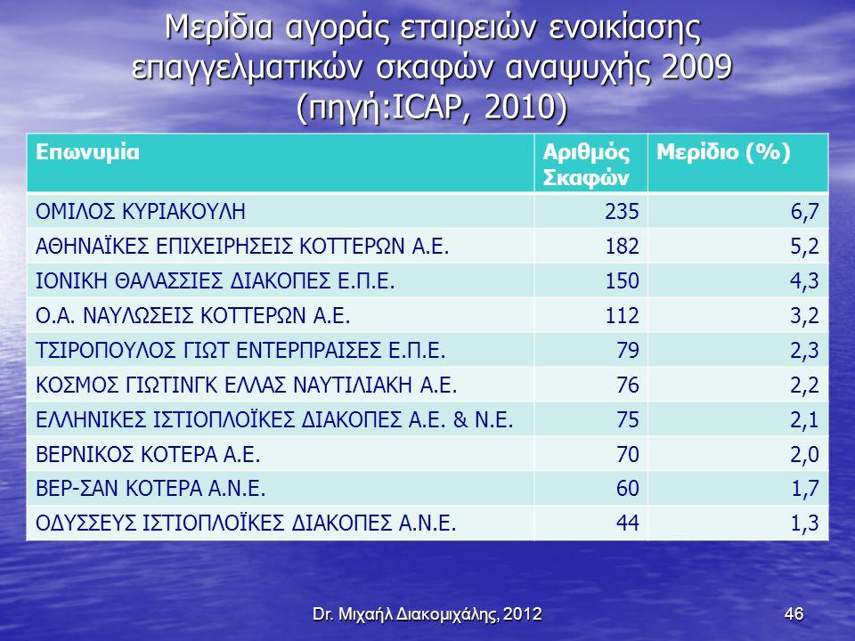 Μερίδια αγοράς εταιρειών ενοικίασης επαγγελματικών σκαφών αναψυχής 2009 (πηγή:ICAP, 2010) ΕπωνυμίαΑριθμός Σκαφών Μερίδιο (%) ΟΜΙΛΟΣ ΚΥΡΙΑΚΟΥΛΗ2356,7 ΑΘΗΝΑΪΚΕΣ ΕΠΙΧΕΙΡΗΣΕΙΣ ΚΟΤΤΕΡΩΝ Α.Ε.1825,2 ΙΟΝΙΚΗ ΘΑΛΑΣΣΙΕΣ ΔΙΑΚΟΠΕΣ Ε.Π.Ε.1504,3 Ο.Α.