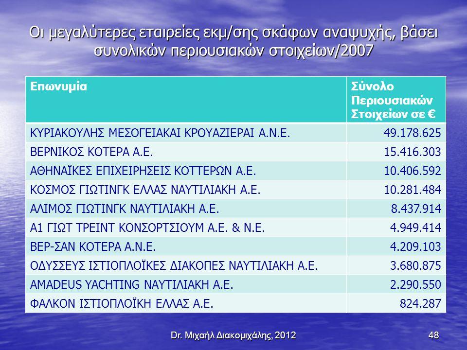 Οι μεγαλύτερες εταιρείες εκμ/σης σκάφων αναψυχής, βάσει συνολικών περιουσιακών στοιχείων/2007 Dr.