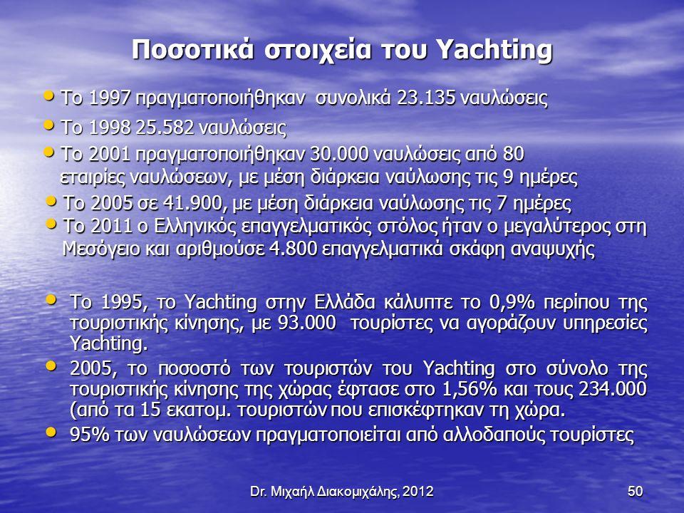 Dr. Μιχαήλ Διακομιχάλης, 201250 Το 1997 πραγματοποιήθηκαν συνολικά 23.135 ναυλώσεις Το 1997 πραγματοποιήθηκαν συνολικά 23.135 ναυλώσεις Το 1995, τo Ya