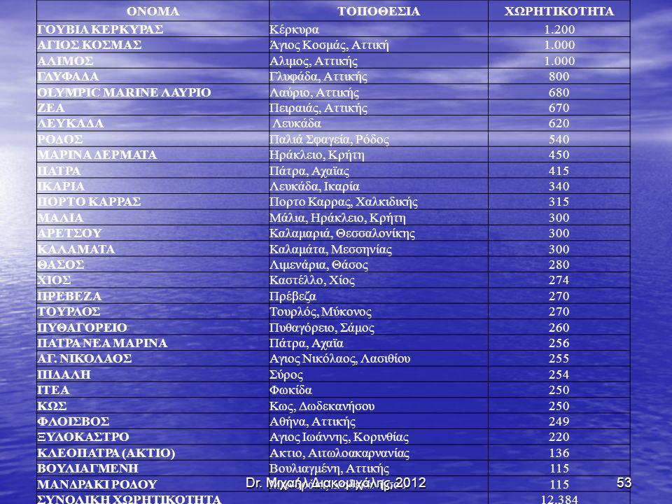 ΟΝΟΜΑΤΟΠΟΘΕΣΙΑΧΩΡΗΤΙΚΟΤΗΤΑ ΓΟΥΒΙΑ ΚΕΡΚΥΡΑΣΚέρκυρα1.200 ΑΓΙΟΣ ΚΟΣΜΑΣΆγιος Κοσμάς, Αττική1.000 ΑΛΙΜΟΣΑλιμος, Αττικής1.000 ΓΛΥΦΑΔΑΓλυφάδα, Αττικής800800 ΟLYMPIC MARINE ΛΑΥΡΙΟΛαύριο, Αττικής680 ΖΕΑΠειραιάς, Αττικής670 ΛΕΥΚΑΔΑ Λευκάδα620 ΡΟΔΟΣΠαλιά Σφαγεία, Ρόδος540 ΜΑΡΙΝΑ ΔΕΡΜΑΤΑΗράκλειο, Κρήτη450 ΠΑΤΡΑΠάτρα, Αχαϊας415 ΙΚΑΡΙΑΛευκάδα, Ικαρία340 ΠΟΡΤΟ ΚΑΡΡΑΣΠορτο Καρρας, Χαλκιδικής315 ΜΑΛΙΑΜάλια, Ηράκλειο, Κρήτη300 ΑΡΕΤΣΟΥΚαλαμαριά, Θεσσαλονίκης300 ΚΑΛΑΜΑΤΑΚαλαμάτα, Μεσσηνίας300 ΘΑΣΟΣΛιμενάρια, Θάσος280 ΧΙΟΣΚαστέλλο, Χίος274 ΠΡΕΒΕΖΑΠρέβεζα270 ΤΟΥΡΛΟΣΤουρλός, Μύκονος270 ΠΥΘΑΓΟΡΕΙΟΠυθαγόρειο, Σάμος260 ΠΑΤΡΑ ΝΕΑ ΜΑΡΙΝΑΠάτρα, Αχαϊα256 ΑΓ.