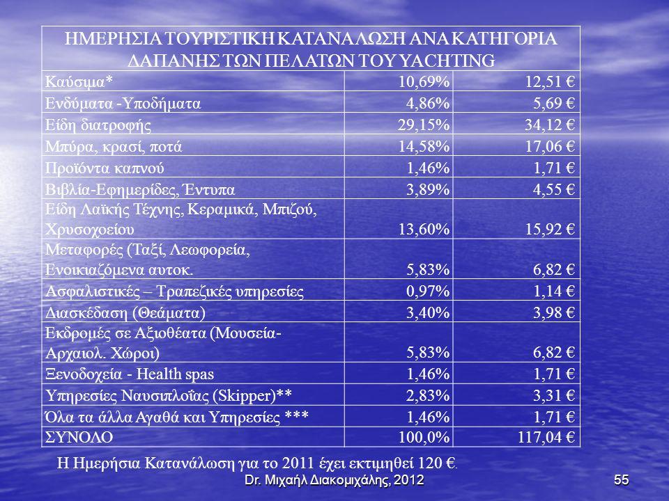 Dr. Μιχαήλ Διακομιχάλης, 201255 ΗΜΕΡΗΣΙΑ ΤΟΥΡΙΣΤΙΚΗ ΚΑΤΑΝΑΛΩΣΗ ΑΝΑ ΚΑΤΗΓΟΡΙΑ ΔΑΠΑΝΗΣ ΤΩΝ ΠΕΛΑΤΩΝ ΤΟΥ YACHTING Καύσιμα*10,69%12,51 € Ενδύματα -Υποδήματ