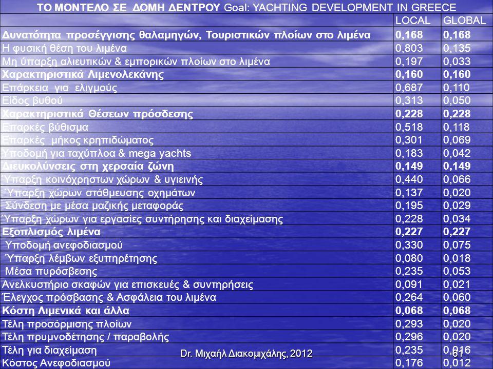 ΤΟ ΜΟΝΤΕΛΟ ΣΕ ΔΟΜΗ ΔΕΝΤΡΟΥ Goal: YACHTING DEVELOPMENT IN GREECE LOCALGLOBAL Δυνατότητα προσέγγισης θαλαμηγών, Τουριστικών πλοίων στο λιμένα0,168 Η φυσική θέση του λιμένα0,8030,135 Μη ύπαρξη αλιευτικών & εμπορικών πλοίων στο λιμένα0,1970,033 Χαρακτηριστικά Λιμενολεκάνης0,160 Επάρκεια για ελιγμούς0,6870,110 Είδος βυθού0,3130,050 Χαρακτηριστικά Θέσεων πρόσδεσης0,228 Επαρκές βύθισμα0,5180,118 Επαρκές μήκος κρηπιδώματος0,3010,069 Υποδομή για ταχύπλοα & mega yachts0,1830,042 Διευκολύνσεις στη χερσαία ζώνη0,149 Ύπαρξη κοινόχρηστων χώρων & υγιεινής0,4400,066 Ύπαρξη χώρων στάθμευσης οχημάτων0,1370,020 Σύνδεση με μέσα μαζικής μεταφοράς0,1950,029 Ύπαρξη χώρων για εργασίες συντήρησης και διαχείμασης0,2280,034 Εξοπλισμός λιμένα0,227 Υποδομή ανεφοδιασμού0,3300,075 Ύπαρξη λέμβων εξυπηρέτησης0,0800,018 Μέσα πυρόσβεσης0,2350,053 Ανελκυστήριο σκαφών για επισκευές & συντηρήσεις0,0910,021 Έλεγχος πρόσβασης & Ασφάλεια του λιμένα0,2640,060 Κόστη Λιμενικά και άλλα0,068 Τέλη προσόρμισης πλοίων0,2930,020 Τέλη πρυμνοδέτησης / παραβολής0,2960,020 Τέλη για διαχείμαση0,2350,016 Κόστος Ανεφοδιασμού0,1760,012 61Dr.