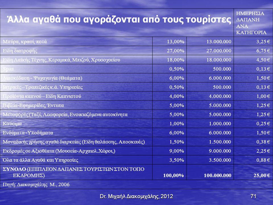 71 Άλλα αγαθά που αγοράζονται από τους τουρίστες ΗΜΕΡΗΣΙΑ ΔΑΠΑΝΗ ΑΝΑ ΚΑΤΗΓΟΡΙΑ Μπύρα, κρασί, ποτά 13,00%13.000.0003,25 € Είδη διατροφής 27,00%27.000.0006,75 € Είδη Λαϊκής Τέχνης, Κεραμικά, Μπιζού, Χρυσοχοείου 18,00%18.000.0004,50 € Spas 0,50%500.0000,13 € Διασκέδαση - Ψυχαγωγία (Θεάματα) 6,00%6.000.0001,50 € Ιατρικές –Τραπεζικές κ.ά.