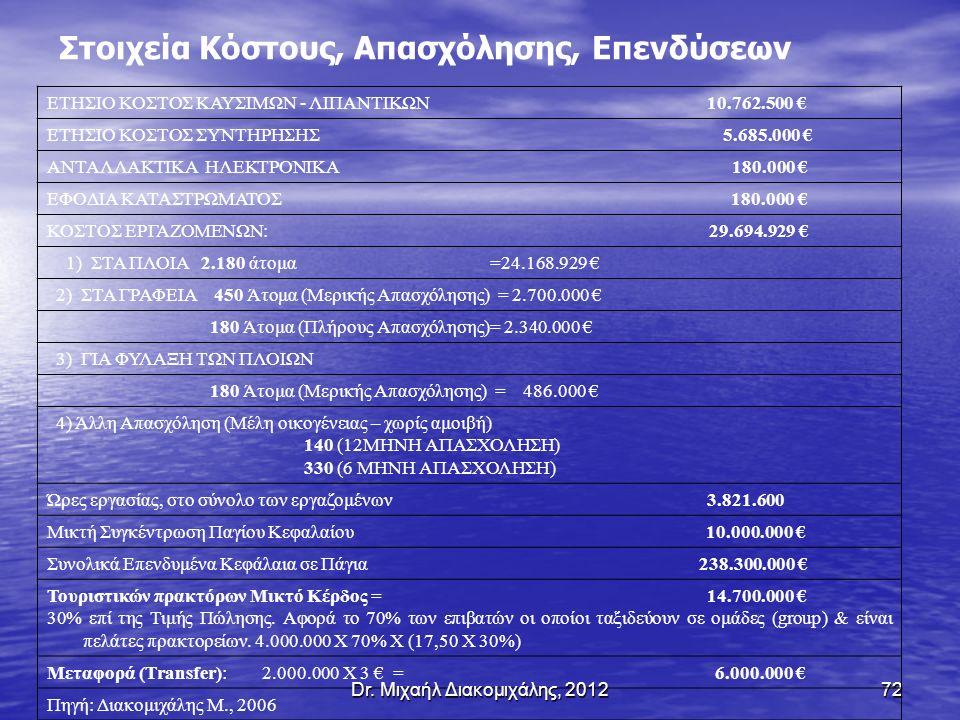 72 Στοιχεία Κόστους, Απασχόλησης, Επενδύσεων ΕΤΗΣΙΟ ΚΟΣΤΟΣ ΚΑΥΣΙΜΩΝ - ΛΙΠΑΝΤΙΚΩΝ 10.762.500 € ΕΤΗΣΙΟ ΚΟΣΤΟΣ ΣΥΝΤΗΡΗΣΗΣ 5.685.000 € ΑΝΤΑΛΛΑΚΤΙΚΑ ΗΛΕΚΤΡΟΝΙΚΑ 180.000 € ΕΦΟΔΙΑ ΚΑΤΑΣΤΡΩΜΑΤΟΣ 180.000 € ΚΟΣΤΟΣ ΕΡΓΑΖΟΜΕΝΩΝ: 29.694.929 € 1) ΣΤΑ ΠΛΟΙΑ 2.180 άτομα =24.168.929 € 2) ΣΤΑ ΓΡΑΦΕΙΑ 450 Άτομα (Μερικής Απασχόλησης) = 2.700.000 € 180 Άτομα (Πλήρους Απασχόλησης)= 2.340.000 € 3) ΓΙΑ ΦΥΛΑΞΗ ΤΩΝ ΠΛΟΙΩΝ 180 Άτομα (Μερικής Απασχόλησης) = 486.000 € 4) Άλλη Απασχόληση (Μέλη οικογένειας – χωρίς αμοιβή) 140 (12ΜΗΝΗ ΑΠΑΣΧΟΛΗΣΗ) 330 (6 ΜΗΝΗ ΑΠΑΣΧΟΛΗΣΗ) Ώρες εργασίας, στο σύνολο των εργαζομένων 3.821.600 Μικτή Συγκέντρωση Παγίου Κεφαλαίου 10.000.000 € Συνολικά Επενδυμένα Κεφάλαια σε Πάγια 238.300.000 € Τουριστικών πρακτόρων Μικτό Κέρδος = 14.700.000 € 30% επί της Τιμής Πώλησης.