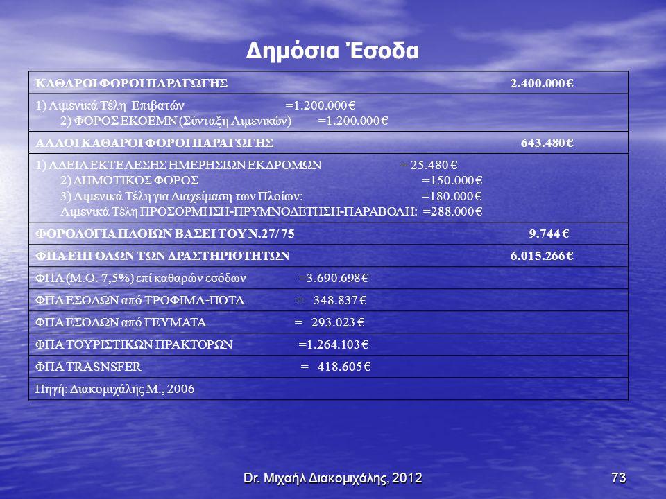 73 Δημόσια Έσοδα ΚΑΘΑΡΟΙ ΦΟΡΟΙ ΠΑΡΑΓΩΓΗΣ 2.400.000 € 1) Λιμενικά Τέλη Επιβατών =1.200.000 € 2) ΦΟΡΟΣ ΕΚΟΕΜN (Σύνταξη Λιμενικών) =1.200.000 € ΑΛΛΟΙ ΚΑΘΑΡΟΙ ΦΟΡΟΙ ΠΑΡΑΓΩΓΗΣ 643.480 € 1) ΑΔΕΙΑ ΕΚΤΕΛΕΣΗΣ ΗΜΕΡΗΣΙΩΝ ΕΚΔΡΟΜΩΝ = 25.480 € 2) ΔΗΜΟΤΙΚΟΣ ΦΟΡΟΣ =150.000 € 3) Λιμενικά Τέλη για Διαχείμαση των Πλοίων: =180.000 € Λιμενικά Τέλη ΠΡΟΣΟΡΜΗΣΗ-ΠΡΥΜΝΟΔΕΤΗΣΗ-ΠΑΡΑΒΟΛΗ: =288.000 € ΦΟΡΟΛΟΓΙΑ ΠΛΟΙΩΝ ΒΑΣΕΙ ΤΟΥ Ν.27/ 75 9.744 € ΦΠΑ ΕΠΙ ΟΛΩΝ ΤΩΝ ΔΡΑΣΤΗΡΙΟΤΗΤΩΝ 6.015.266 € ΦΠΑ (M.O.