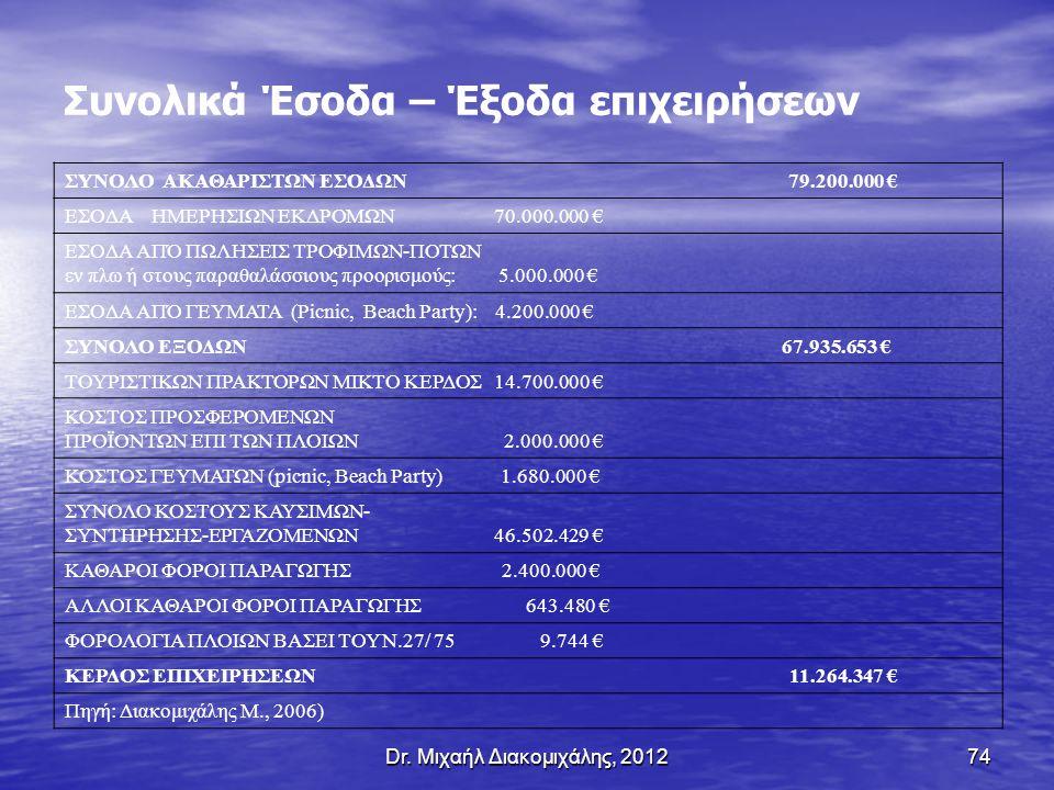 Dr. Μιχαήλ Διακομιχάλης, 201274 Συνολικά Έσοδα – Έξοδα επιχειρήσεων ΣΥΝΟΛΟ ΑΚΑΘΑΡΙΣΤΩΝ ΕΣΟΔΩΝ 79.200.000 € ΕΣΟΔΑ ΗΜΕΡΗΣΙΩΝ ΕΚΔΡΟΜΩΝ 70.000.000 € ΕΣΟΔΑ