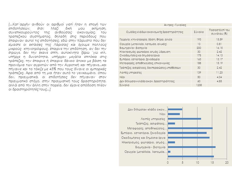 Άντρες - Γυναίκες Ομάδες κλάδων οικονομικής δραστηριότηταςΣύνολο Ποσοστό επί του συνόλου (%) Γεωργία, κτηνοτροφία, δάση, θήρα, αλιεία19315,59 Ορυχεία (μεταλλεία, λατομεία, αλυκές)100,81 Βιομηχανία - βιοτεχνία20016,15 Ηλεκτρισμός, φωταέριο, ατμός, ύδρευση302,42 Οικοδομήσεις και δημόσια έργα17514,13 Εμπόριο, εστιατόρια, ξενοδοχεία16313,17 Μεταφορές, αποθηκεύσεις, επικοινωνίες18815,19 Τράπεζες, ασφάλειες, διεκπεραιώσεις υποθέσεων302,42 Λοιπές υπηρεσίες13911,23 Νέοι504,04 Δεν δήλωσαν κλάδο οικον.