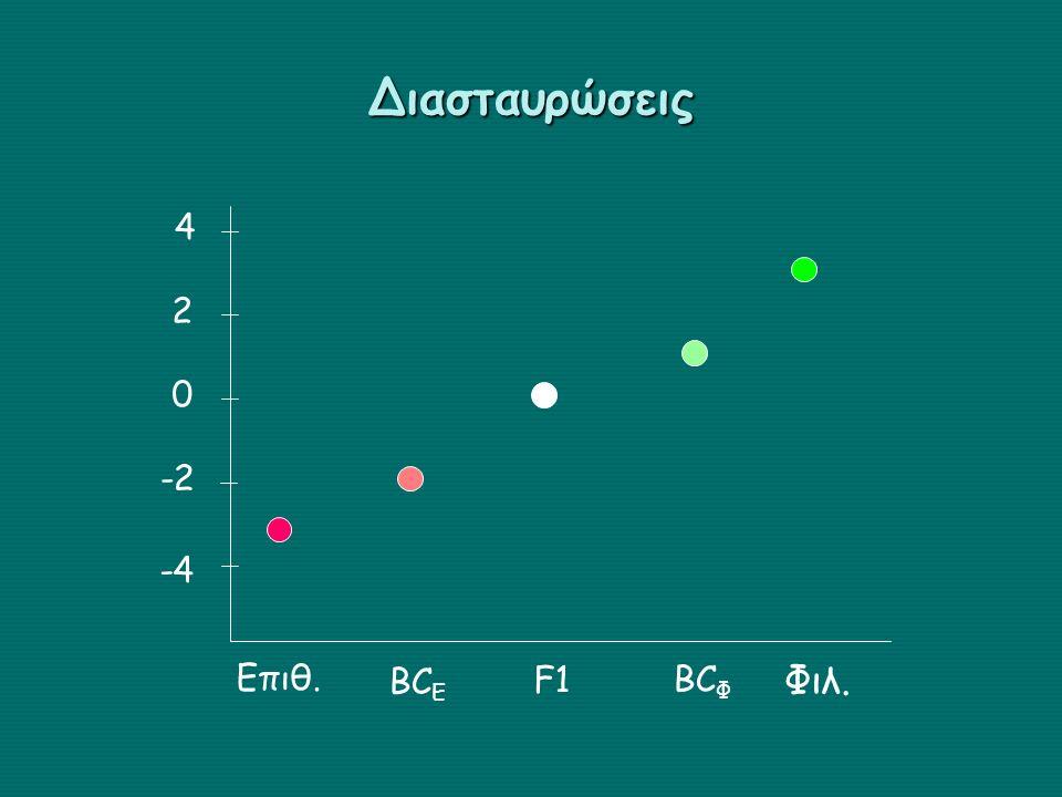 Διασταυρώσεις 0 2 4 -2 -4 Επιθ. Φιλ. F1 BC E BC Φ