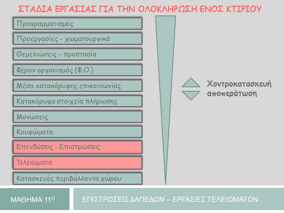 ΣΤΑΔΙΑ ΕΡΓΑΣΙΑΣ ΓΙΑ ΤΗΝ ΟΛΟΚΛΗΡΩΣΗ ΕΝΟΣ ΚΤΙΡΙΟΥ Προγραμματισμός Προεργασίες - χωματουργικά Θεμελιώσεις - προστασία Φέρον οργανισμός (Φ.Ο.) Μέσα κατακό