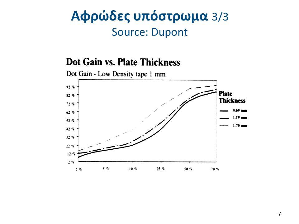 Αφρώδες υπόστρωμα 3/3 Source: Dupont 7