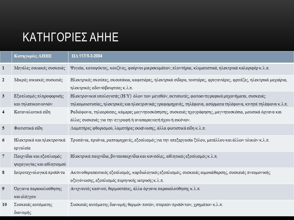 ΙΣΤΟΣΕΛΙΔΕΣ http://anakyklosi.ypeka.gr/system/system.html http://www.eoan.gr/el/content/9 http://www.eoan.gr/el/content/14 http://www.eoan.gr/el/content/10 http://www.eoan.gr/el/content/11 http://www.eoan.gr/el/content/12
