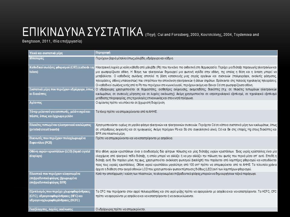 ΣΥΣΚΕΥΑΣΙΕΣ ΚΑΙ ΑΠΟΒΛΗΤΑ ΣΥΣΚΕΥΑΣΙΩΝ (http://anakyklosi.ypeka.gr/system/system.html) Η Οδηγία 94/62/ΕΚ καθιέρωσε τις γενικές αρχές στην Ευρωπαϊκή Ένωση για τις συσκευασίες και τα απορρίμματα συσκευασιών.