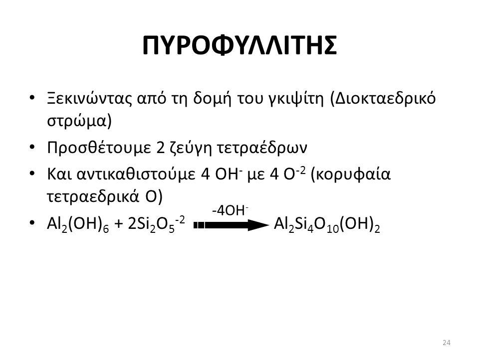 ΠΥΡΟΦΥΛΛΙΤΗΣ Ξεκινώντας από τη δομή του γκιψίτη (Διοκταεδρικό στρώμα) Προσθέτουμε 2 ζεύγη τετραέδρων Και αντικαθιστούμε 4 ΟΗ - με 4 Ο -2 (κορυφαία τετραεδρικά Ο) Al 2 (OH) 6 + 2Si 2 O 5 -2 Al 2 Si 4 O 10 (OH) 2 -4ΟΗ - 24