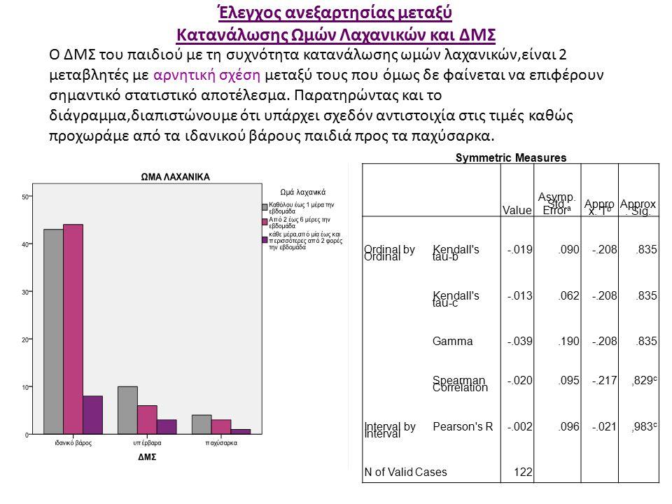 Έλεγχος ανεξαρτησίας μεταξύ Κατανάλωσης Ωμών Λαχανικών και ΔΜΣ Symmetric Measures Value Asymp.