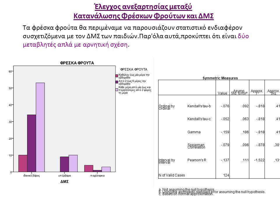 Έλεγχος ανεξαρτησίας μεταξύ Κατανάλωσης Φρέσκων Φρούτων και ΔΜΣ Symmetric Measures Value Asymp.