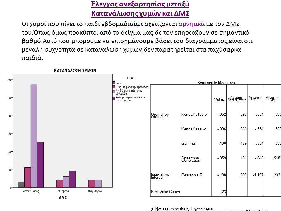 Έλεγχος ανεξαρτησίας μεταξύ Κατανάλωσης χυμών και ΔΜΣ Symmetric Measures Value Asymp.