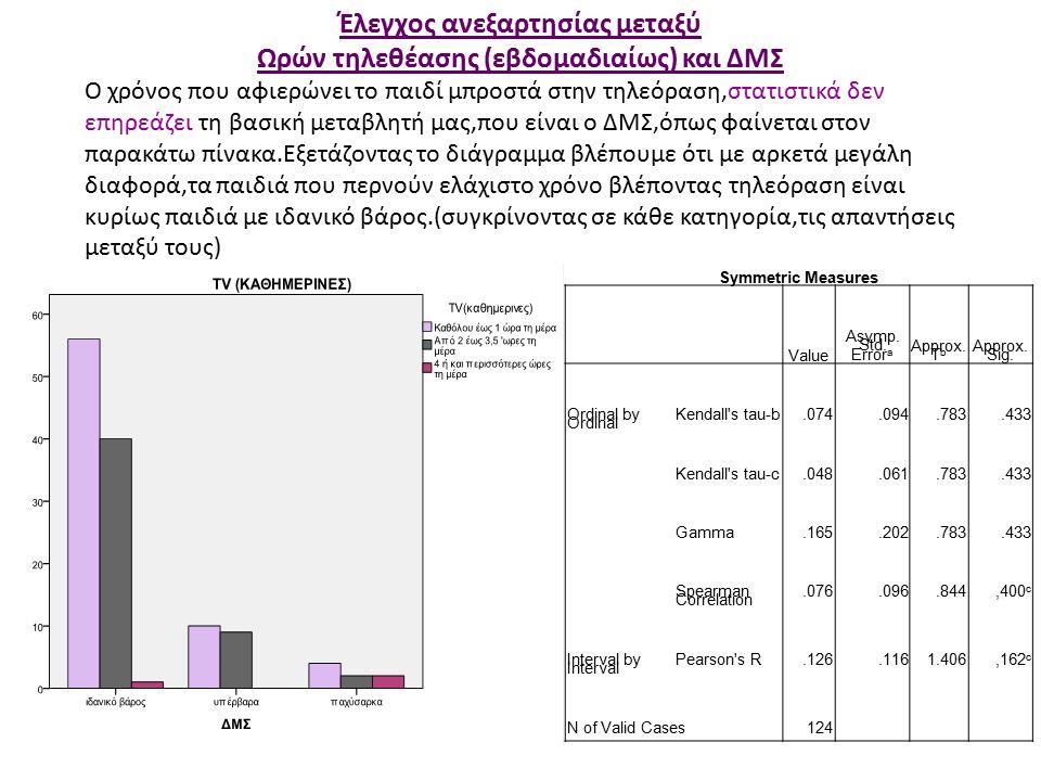 Έλεγχος ανεξαρτησίας μεταξύ Ωρών τηλεθέασης (εβδομαδιαίως) και ΔΜΣ Symmetric Measures Value Asymp.