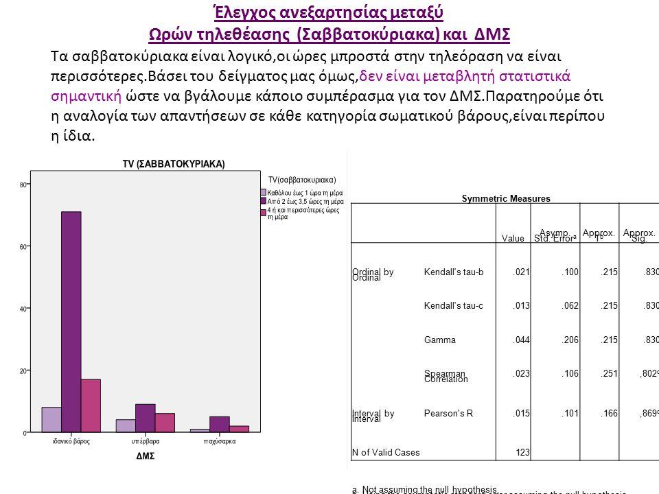Έλεγχος ανεξαρτησίας μεταξύ Ωρών τηλεθέασης (Σαββατοκύριακα) και ΔΜΣ Symmetric Measures Value Asymp.