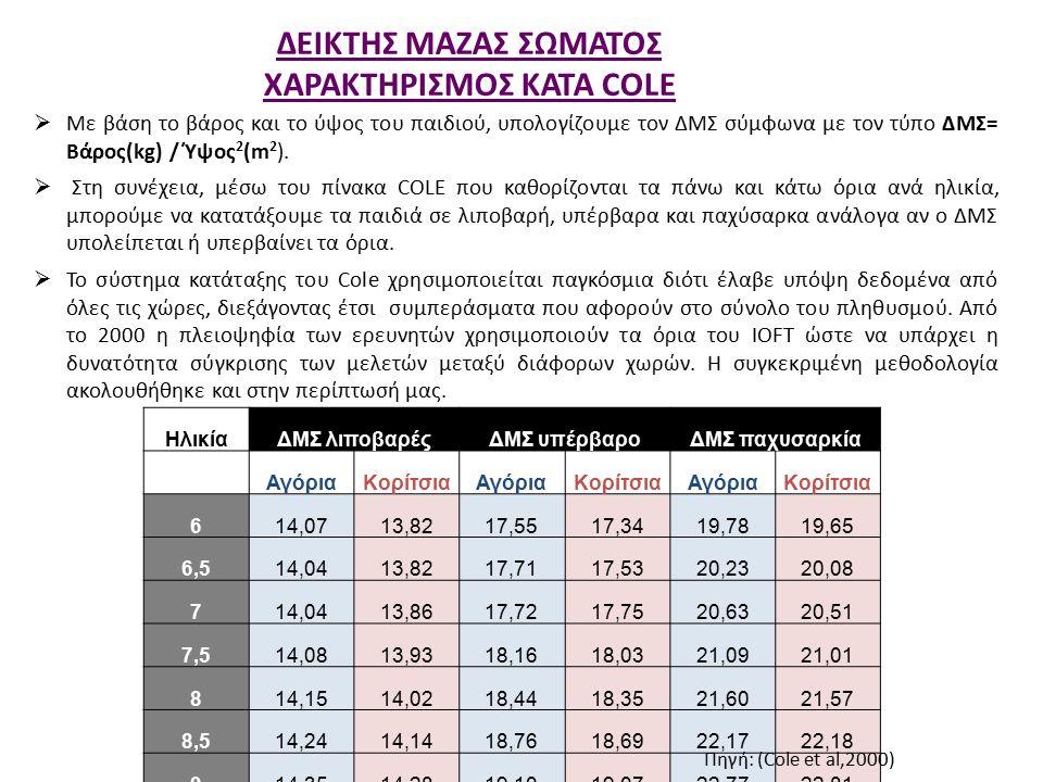 ΔΕΙΚΤΗΣ ΜΑΖΑΣ ΣΩΜΑΤΟΣ ΧΑΡΑΚΤΗΡΙΣΜΟΣ ΚΑΤΑ COLE  Με βάση το βάρος και το ύψος του παιδιού, υπολογίζουμε τον ΔΜΣ σύμφωνα με τον τύπο ΔΜΣ= Βάρος(kg) / Ύψος 2 (m 2 ).