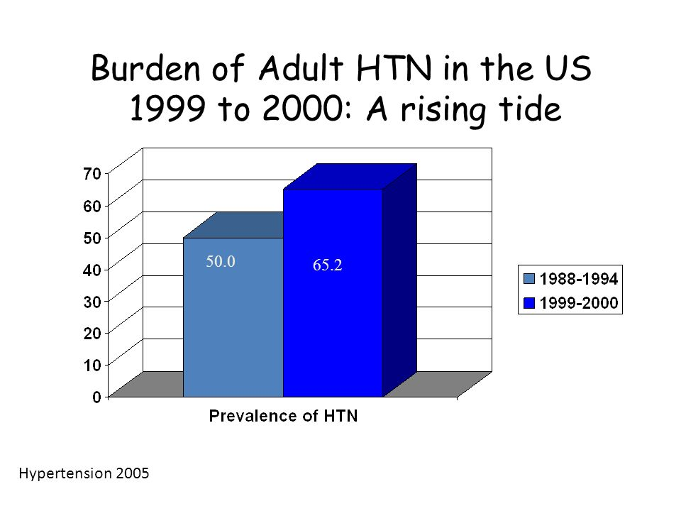 Burden of Adult HTN in the US 1999 to 2000: A rising tide 50.0 65.2 Hypertension 2005