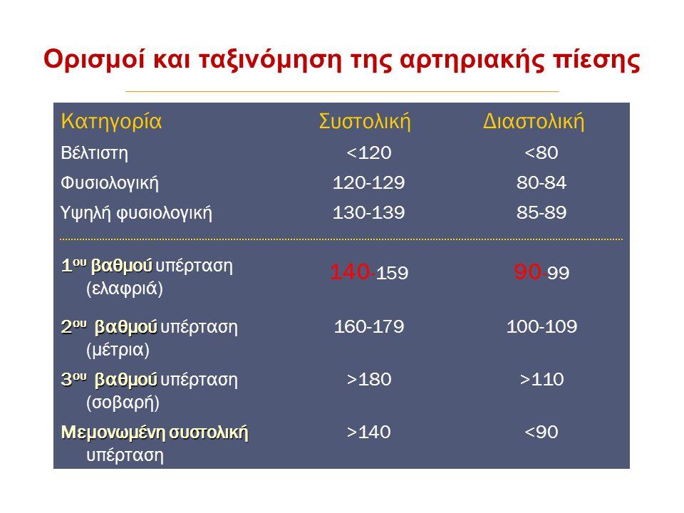 Ορισμοί και ταξινόμηση της αρτηριακής πίεσης Κατηγορία Συστολική Διαστολική Βέλτιστη<120<80 Φυσιολογική120-12980-84 Υψηλή φυσιολογική130-13985-89 1 ου βαθμού 1 ου βαθμού υπέρταση (ελαφριά) 140 -159 90 -99 2 ου βαθμού 2 ου βαθμού υπέρταση (μέτρια) 160-179100-109 3 ου βαθμού 3 ου βαθμού υπέρταση (σοβαρή) >180>110 Μεμονωμένη συστολική Μεμονωμένη συστολική υπέρταση >140<90