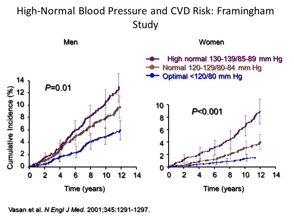 Vasan et al. N Engl J Med. 2001;345:1291-1297. High-Normal Blood Pressure and CVD Risk: Framingham Study MenWomen 10 8 6 4 2 0 Time (years) 0246810121