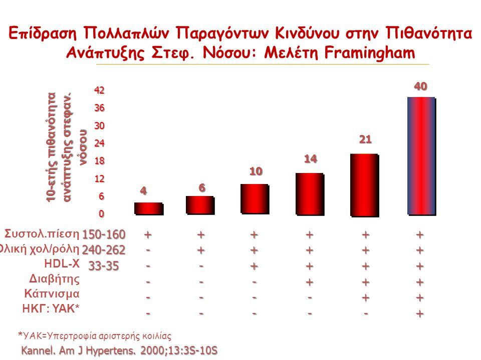 Eπίδραση Πολλαπλών Παραγόντων Κινδύνου στην Πιθανότητα Ανάπτυξης Στεφ. Νόσου: Μελέτη Framingham 0 6 12 18 24 30 36 42 4 6 10 14 21 40 Συστολ.πίεση Ολι