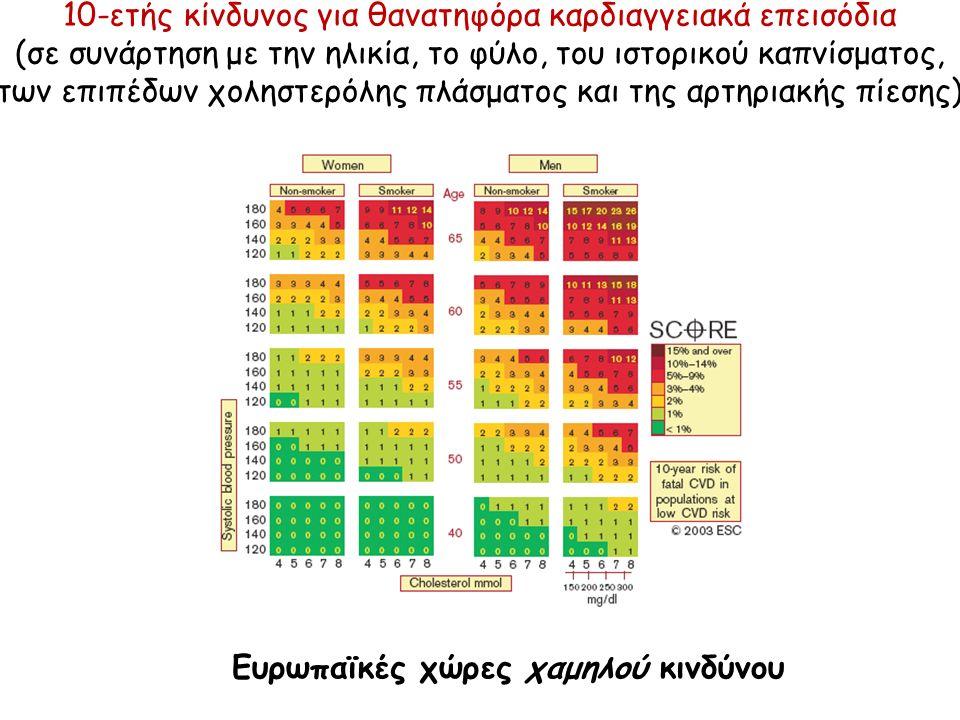 10-ετής κίνδυνος για θανατηφόρα καρδιαγγειακά επεισόδια (σε συνάρτηση με την ηλικία, το φύλο, του ιστορικού καπνίσματος, των επιπέδων χοληστερόλης πλάσματος και της αρτηριακής πίεσης) Ευρωπαϊκές χώρες υψηλού κινδύνου
