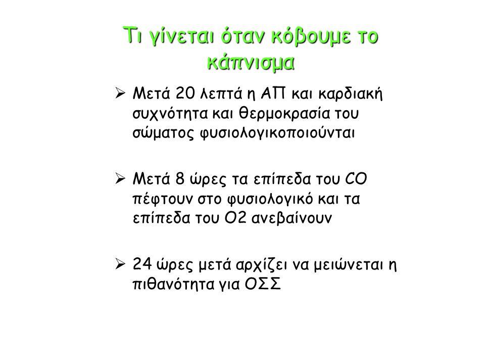 Τι γίνεται όταν κόβουμε το κάπνισμα  Μετά 20 λεπτά η ΑΠ και καρδιακή συχνότητα και θερμοκρασία του σώματος φυσιολογικοποιούνται  Μετά 8 ώρες τα επίπεδα του CO πέφτουν στο φυσιολογικό και τα επίπεδα του Ο2 ανεβαίνουν  24 ώρες μετά αρχίζει να μειώνεται η πιθανότητα για ΟΣΣ