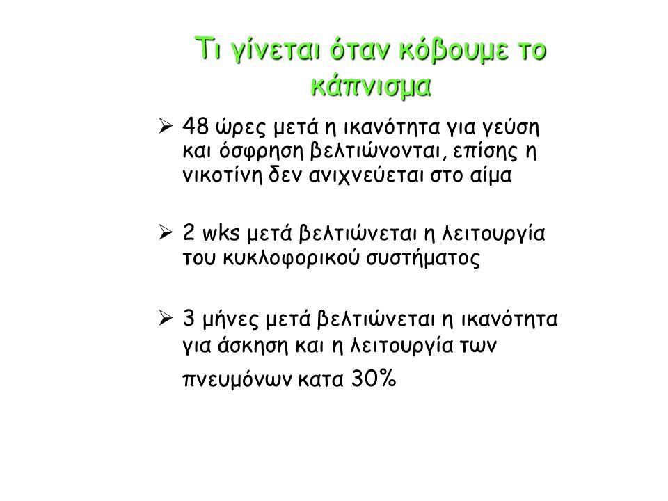 Τι γίνεται όταν κόβουμε το κάπνισμα  48 ώρες μετά η ικανότητα για γεύση και όσφρηση βελτιώνονται, επίσης η νικοτίνη δεν ανιχνεύεται στο αίμα  2 wks μετά βελτιώνεται η λειτουργία του κυκλοφορικού συστήματος  3 μήνες μετά βελτιώνεται η ικανότητα για άσκηση και η λειτουργία των πνευμόνων κατα 30%