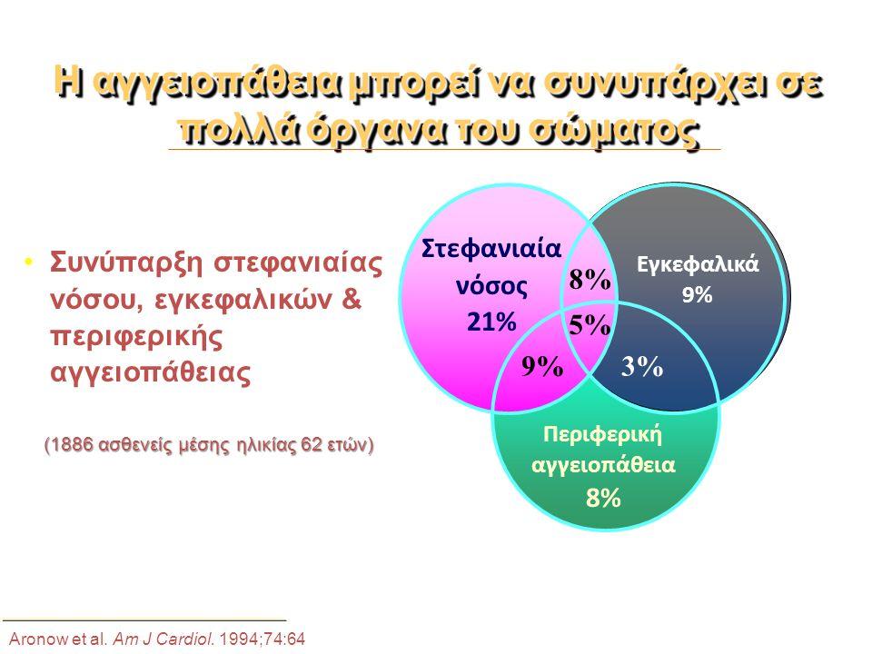 Η αγγειοπάθεια μπορεί να συνυπάρχει σε πολλά όργανα του σώματος Συνύπαρξη στεφανιαίας νόσου, εγκεφαλικών & περιφερικής αγγειοπάθειας (1886 ασθενείς μέσης ηλικίας 62 ετών) (1886 ασθενείς μέσης ηλικίας 62 ετών) Στεφανιαία νόσος 21% 8% Εγκεφαλικά 9% 5% 3% Περιφερική αγγειοπάθεια 8% Aronow et al.