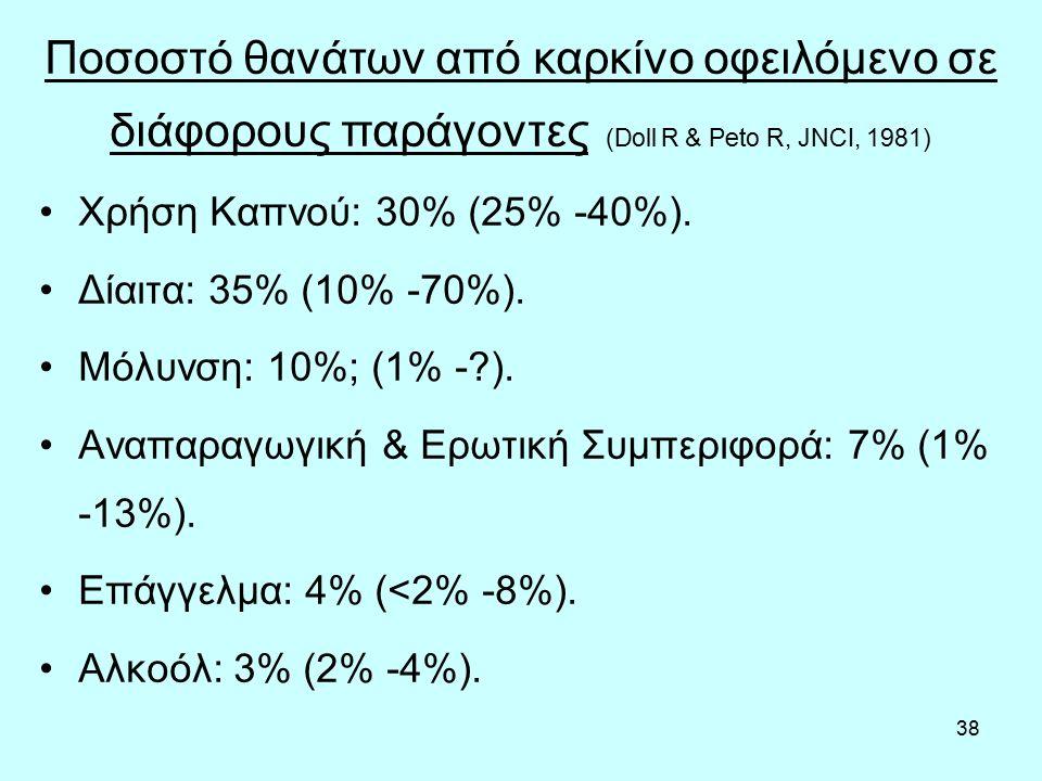 38 Χρήση Καπνού: 30% (25% -40%). Δίαιτα: 35% (10% -70%).