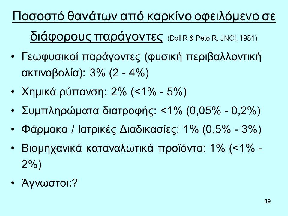 39 Γεωφυσικοί παράγοντες (φυσική περιβαλλοντική ακτινοβολία): 3% (2 - 4%) Χημικά ρύπανση: 2% (<1% - 5%) Συμπληρώματα διατροφής: <1% (0,05% - 0,2%) Φάρμακα / Ιατρικές Διαδικασίες: 1% (0,5% - 3%) Βιομηχανικά καταναλωτικά προϊόντα: 1% (<1% - 2%) Άγνωστοι:.