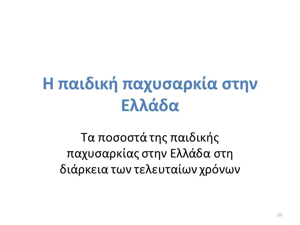Η παιδική παχυσαρκία στην Ελλάδα Τα ποσοστά της παιδικής παχυσαρκίας στην Ελλάδα στη διάρκεια των τελευταίων χρόνων 20