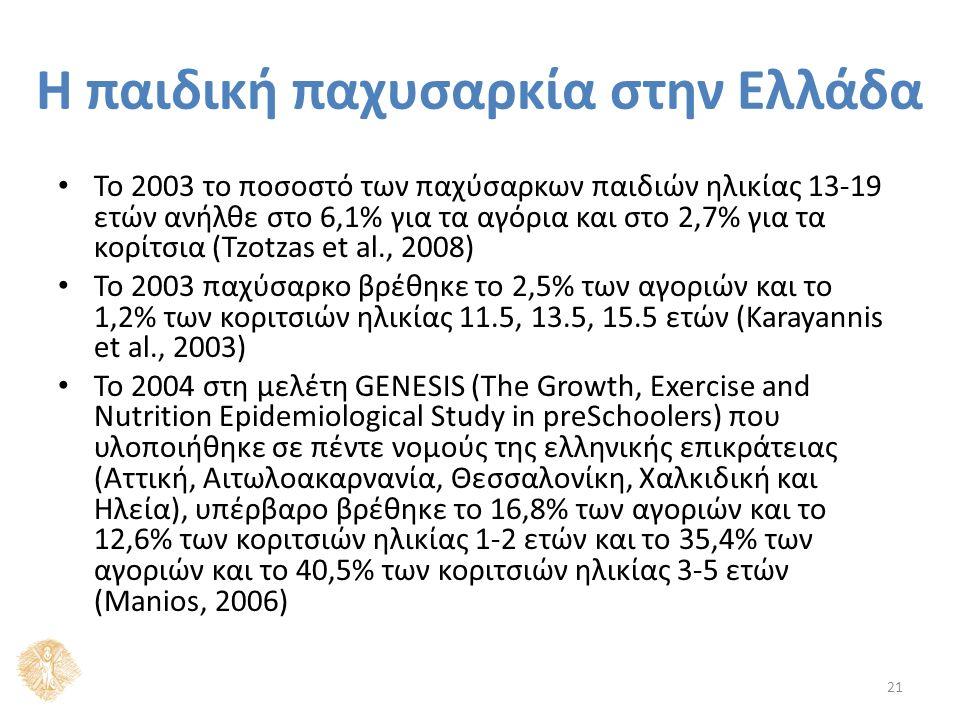 Η παιδική παχυσαρκία στην Ελλάδα Το 2003 το ποσοστό των παχύσαρκων παιδιών ηλικίας 13-19 ετών ανήλθε στο 6,1% για τα αγόρια και στο 2,7% για τα κορίτσια (Tzotzas et al., 2008) Το 2003 παχύσαρκο βρέθηκε το 2,5% των αγοριών και το 1,2% των κοριτσιών ηλικίας 11.5, 13.5, 15.5 ετών (Karayannis et al., 2003) Το 2004 στη μελέτη GENESIS (The Growth, Exercise and Nutrition Epidemiological Study in preSchoolers) που υλοποιήθηκε σε πέντε νομούς της ελληνικής επικράτειας (Αττική, Αιτωλοακαρνανία, Θεσσαλονίκη, Χαλκιδική και Ηλεία), υπέρβαρο βρέθηκε το 16,8% των αγοριών και το 12,6% των κοριτσιών ηλικίας 1-2 ετών και το 35,4% των αγοριών και το 40,5% των κοριτσιών ηλικίας 3-5 ετών (Manios, 2006) 21
