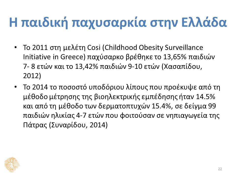 Το 2011 στη μελέτη Cosi (Childhood Obesity Surveillance Initiative in Greece) παχύσαρκο βρέθηκε το 13,65% παιδιών 7- 8 ετών και το 13,42% παιδιών 9-10 ετών (Χασαπίδου, 2012) Το 2014 το ποσοστό υποδόριου λίπους που προέκυψε από τη μέθοδο μέτρησης της βιοηλεκτρικής εμπέδησης ήταν 14.5% και από τη μέθοδο των δερματοπτυχών 15.4%, σε δείγμα 99 παιδιών ηλικίας 4-7 ετών που φοιτούσαν σε νηπιαγωγεία της Πάτρας (Συναρίδου, 2014) 22 Η παιδική παχυσαρκία στην Ελλάδα