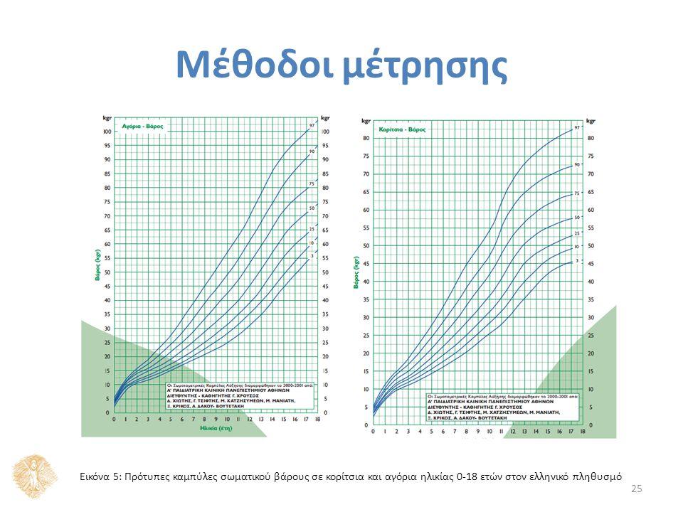 Μέθοδοι μέτρησης 25 Εικόνα 5: Πρότυπες καμπύλες σωματικού βάρους σε κορίτσια και αγόρια ηλικίας 0-18 ετών στον ελληνικό πληθυσμό
