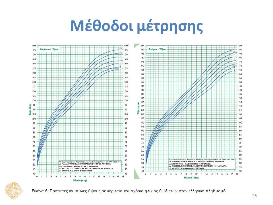 Μέθοδοι μέτρησης 26 Εικόνα 6: Πρότυπες καμπύλες ύψους σε κορίτσια και αγόρια ηλικίας 0-18 ετών στον ελληνικό πληθυσμό