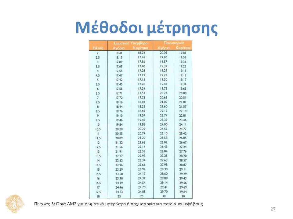 Μέθοδοι μέτρησης 27 Πίνακας 3: Όρια ΔΜΣ για σωματικό υπέρβαρο ή παχυσαρκία για παιδιά και εφήβους