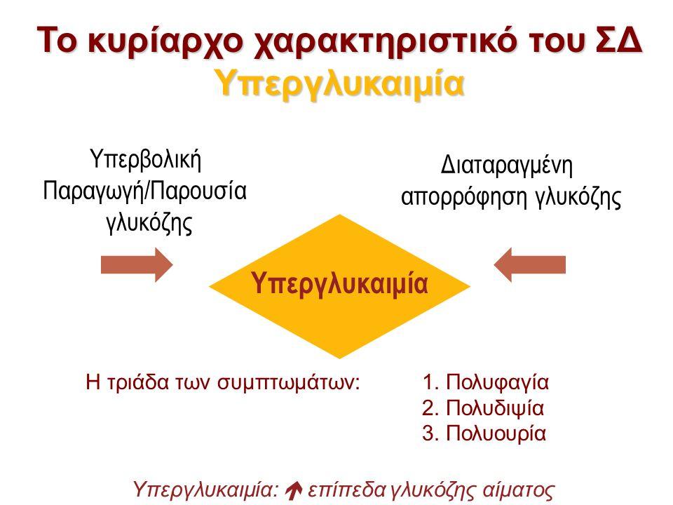Το κυρίαρχο χαρακτηριστικό του ΣΔ Υπεργλυκαιμία Υπεργλυκαιμία Υπερβολική Παραγωγή/Παρουσία γλυκόζης Διαταραγμένη απορρόφηση γλυκόζης Υπεργλυκαιμία:  επίπεδα γλυκόζης αίματος Η τριάδα των συμπτωμάτων:1.