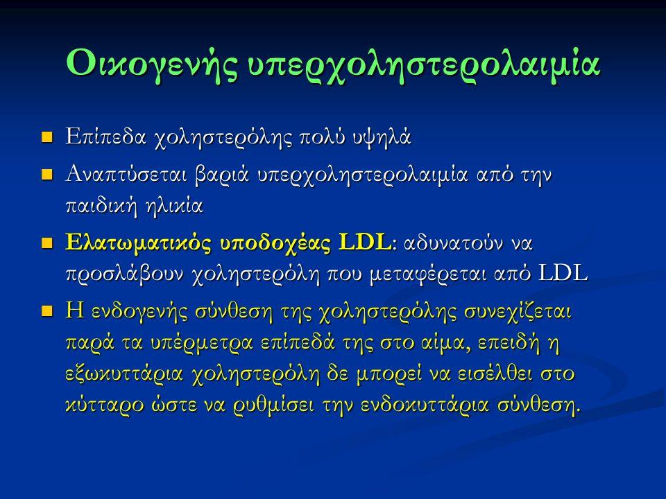 Οικογενής υπερχοληστερολαιμία Επίπεδα χοληστερόλης πολύ υψηλά Επίπεδα χοληστερόλης πολύ υψηλά Αναπτύσεται βαριά υπερχοληστερολαιμία από την παιδική ηλικία Αναπτύσεται βαριά υπερχοληστερολαιμία από την παιδική ηλικία Ελατωματικός υποδοχέας LDL: αδυνατούν να προσλάβουν χοληστερόλη που μεταφέρεται από LDL Ελατωματικός υποδοχέας LDL: αδυνατούν να προσλάβουν χοληστερόλη που μεταφέρεται από LDL Η ενδογενής σύνθεση της χοληστερόλης συνεχίζεται παρά τα υπέρμετρα επίπεδά της στο αίμα, επειδή η εξωκυττάρια χοληστερόλη δε μπορεί να εισέλθει στο κύτταρο ώστε να ρυθμίσει την ενδοκυττάρια σύνθεση.